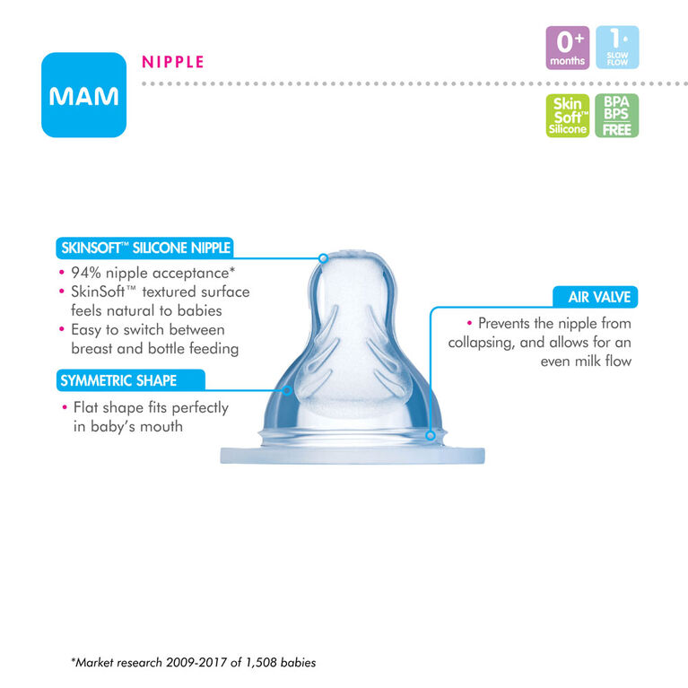 MAM Slow Flow Nipples, 2-Count